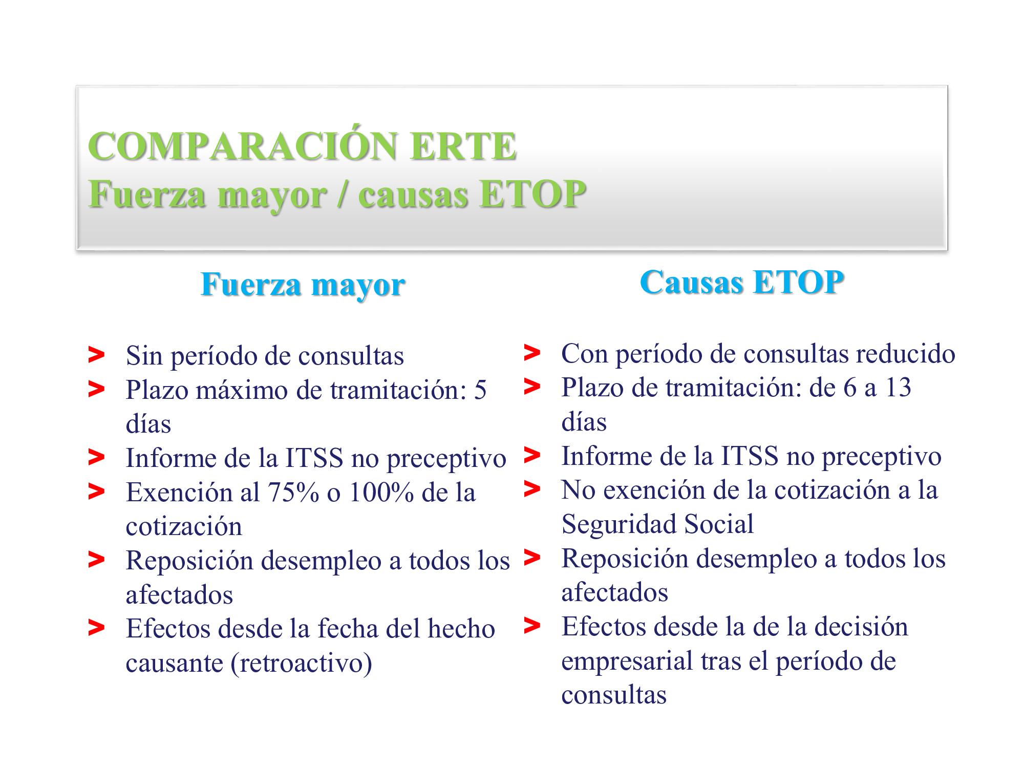Abogados especialistas en ERTE: Expediente de Regulación Temporal de Empleo en Madrid por Coronavirus COVID 19